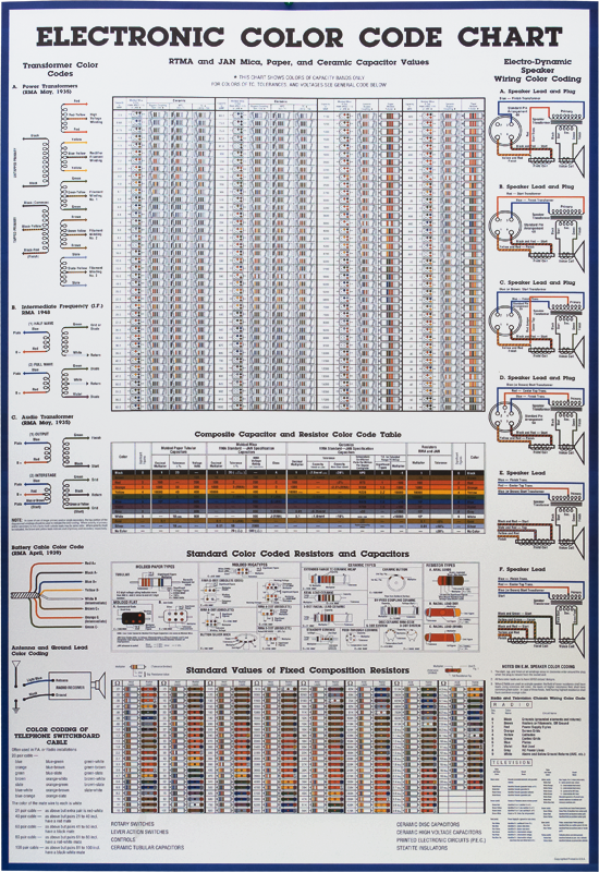 Poster Electronic Color Code Chart Ce Distribution